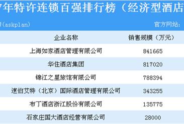 2017年特许连锁百强排行榜(经济型酒店篇):销售总规模近300亿(附名单)