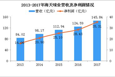 2017年海天味业经营数据统计:净利润增长24% 酱油、酱、蚝油业绩喜人(图)