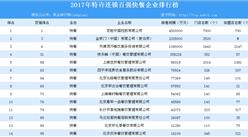 2017年特许连锁百强快餐企业排行榜