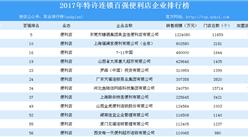 2017年特許連鎖百強排行榜(便利店篇):共12家企業上榜(附名單)