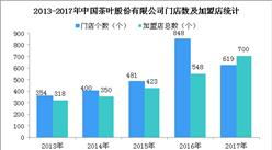 三大茶企入榜2017中国特许连锁百强:三大茶企经营情况分析(图)