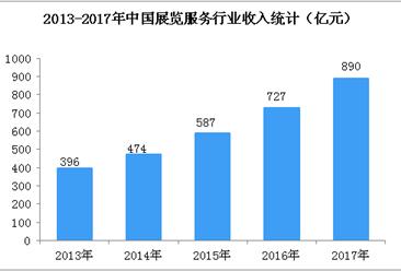 两张图看懂中国展览服务行业发展规模:2018年市场规模将超1000亿元