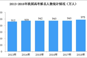 严厉打击高校论文代写、买卖 中国高考人数及录取率预测分析