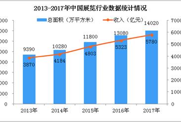 中国展览行业市场规模预测:2022年总收入将超8000亿元(附图)