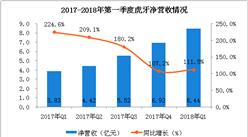 2018年第一季度虎牙财报分析:总净营收超8亿元,同比增长111.5%(附图表)