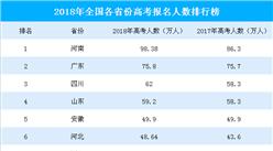2018年全国31省市高考人数排行榜:河南省逼近100万  广东第二(附榜单)