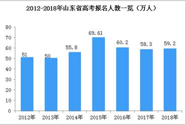 山東省歷年高考人數統計:2018年考生數59.2萬  居全國第四(圖)