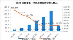 欢聚时代2018年第一季度财报:营收超30亿元,同比增长43.3%(附图表)