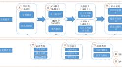 中国K12教育产业链及行业重点企业分析(附产业链全景图)
