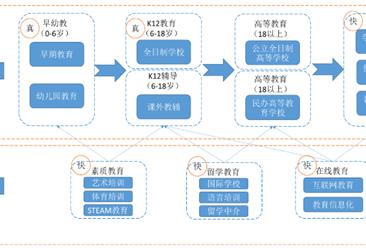 中國K12教育產業鏈及行業重點企業分析(附產業鏈全景圖)