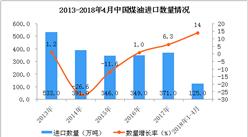 2018年1-4月中国煤油进口数据统计:进口量125万吨(附图表)