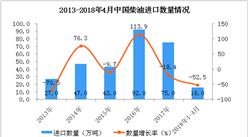 2018年1-4月中国柴油进口数据统计:进口量同比下降52.5%
