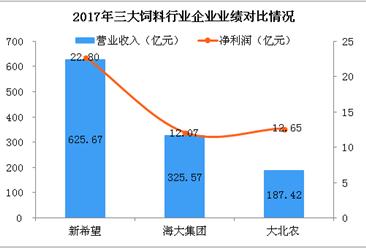 2018年中國三大飼料公司業績對比:新希望/海大集團/大北農(附圖)