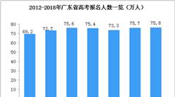聚焦高考:2018年广东省高考人数75.8万  居全国第二(附历年高考人数)