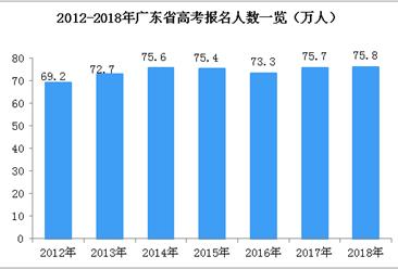 聚焦高考:2018年廣東省高考人數75.8萬  居全國第二(附歷年高考人數)