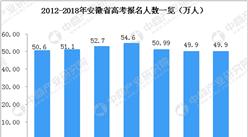 2018年安徽省高考人数49.9万人  理科生占比55%(附历年高考人数一览)