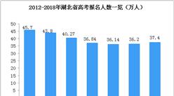 聚焦高考:2018年湖北省高考人數增至37.4萬(附歷年高考人數一覽)