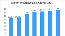 2018年江西省高考人數達38萬人  連續六年增長(附歷年考生人數)