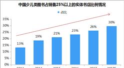 2018高考人数再涨至975万人 中国教育图书市场分析预测(附图表)
