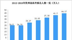 貴州省歷年高考人數統計:2018年考生數44.17萬(圖)