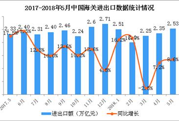 2018年1-5月全国经济运行情况分析(图)