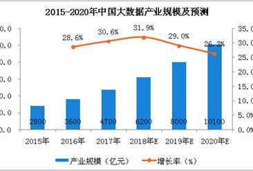 第六届中国大数据产业峰会来袭 两张图看懂大数据产业
