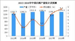 湖南酒业大数据分析:啤酒产量占比67% 白酒产量占27%(图)