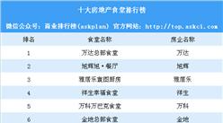 2018十房地产企业食堂排行榜:万达第一 旭辉第二(附榜单)