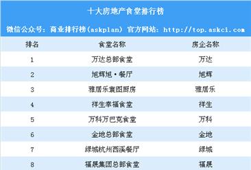 2018十大房地产企业食堂排行榜:万达第一 旭辉第二(附榜单)