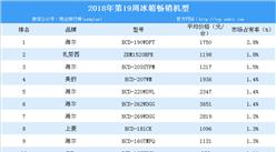 2018年第19周白電暢銷機型排行榜分析:美的空調最暢銷(附榜單)