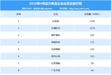 2018年4月动力电池企业出货量排行榜