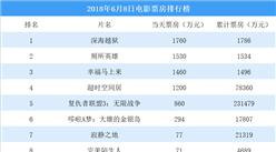 2018年6月8日電影票房排行榜:深海越獄首映1786萬 復仇者聯盟3累計票房23億