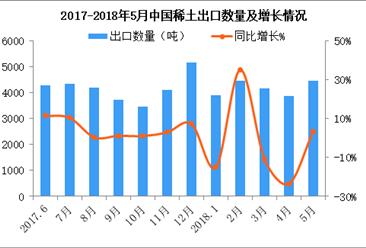 2018年1-5月中国稀土出口数据分析:累计出口量同比减少5.3%(附图表)