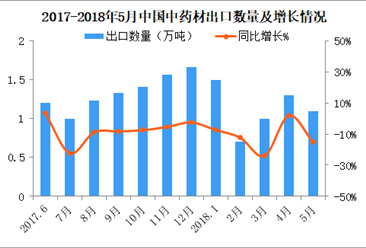 2018年1-5月中国中药材及中式成药出口5.4万吨 同比减少13.5%(附图表)