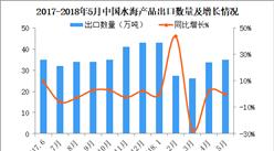 2018年5月中国水海产品出口数据分析:累计出口量165万吨(附图表)