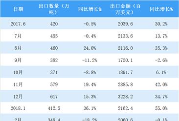 2018年5月中国成品油出口613.4万吨 同比增长52.2%(附图表)
