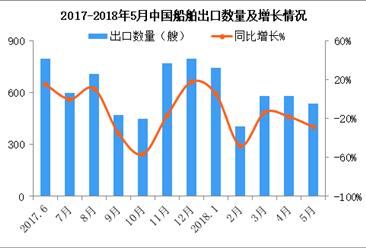 2018年1-5月中国船舶出口2843艘 同比减少18%(附图表)