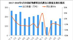 2018年5月中国化肥出口数据分析:累计出口金额同比减少7.7%(附图表)
