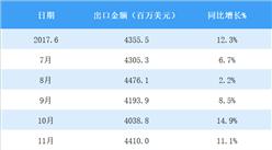 2018年5月中國汽車零配件出口數據分析:累計出口金額219億美元(附圖表)