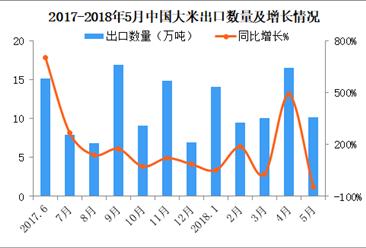 2018年5月中国大米出口10.2万吨 同比减少45.4%(附图表)