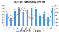 2018年1-5月中国食用植物油进口数据:进口量同比增长43.8%(附图表)