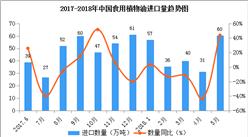 2018年1-5月中国食用植物油进口数据统计:进口量同比增长43.8%(附图表)