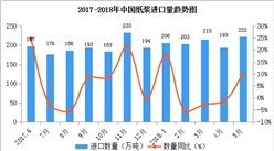 2018年1-5月中国纸浆进口数据:进口额增长率达38%(附图表)