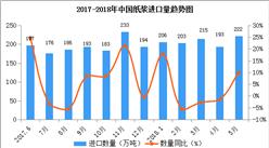 2018年1-5月中国纸浆进口数据统计:进口额增长率达38%(附图表)