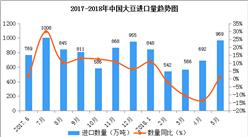 2018年1-5月中国大豆进口数据统计:进口量近1000万吨(附图表)