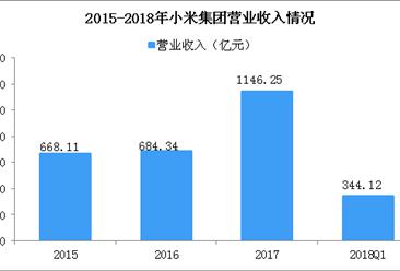 小米CDR细节披露:2018年一季度营业收入344.12亿