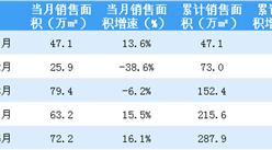 2018年5月金地集团销售简报:销售额同比上涨22.46%(附图表)