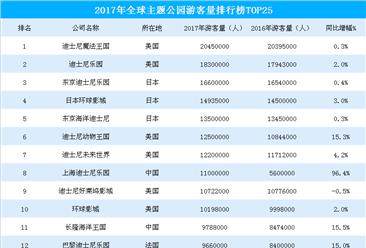 2017年全球主题公园游客数量排行榜(TOP25)