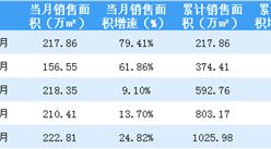 2018年5月保利地产销售简报:累计销售额突破1500亿(附图表)