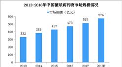 糖尿病患者数量不断增加 2018年中国糖尿病药物市场规模预计达576亿(图)